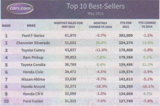 May Top 10 Best Selling Cars